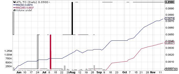 Atlatsa Resources Corporation graph