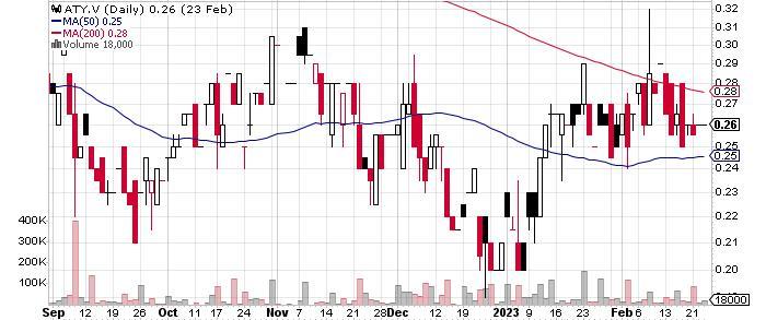 Atico Mining Corporation graph