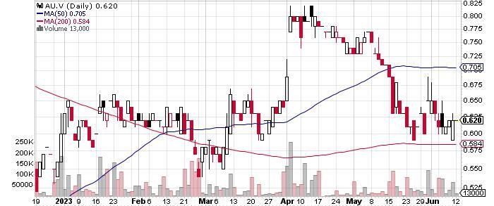 Aurion Resources Ltd. graph