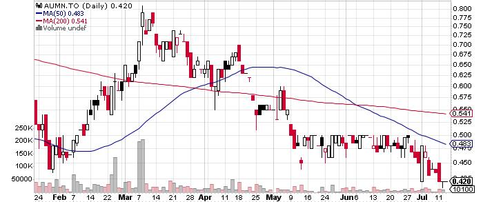Golden Minerals Company graph