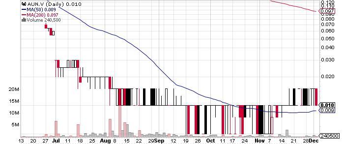 Aurcana Corporation graph