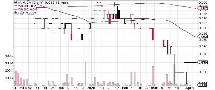 Avarone Metals Inc. graph