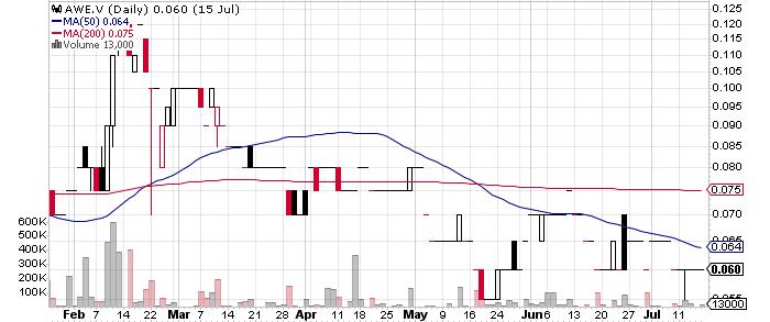 Thunderstruck Resources Ltd. graph