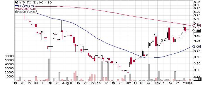 Atalaya Mining plc graph