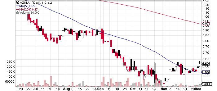 Azimut Exploration Inc. graph
