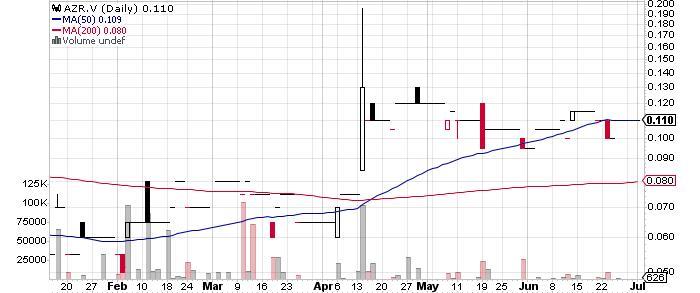 Azarga Metals Corp. graph