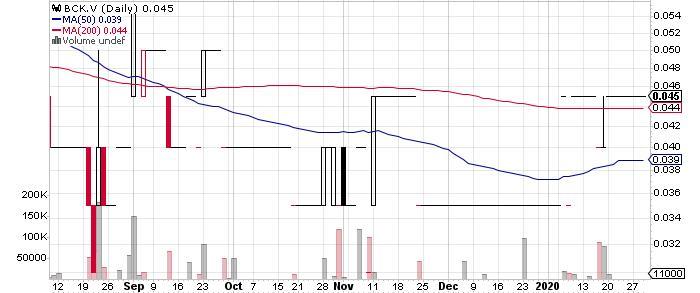 Blind Creek Resources Ltd. graph