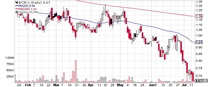 Bear Creek Mining Corporation graph