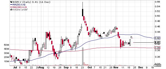 Barkerville Gold Mines Ltd. graph