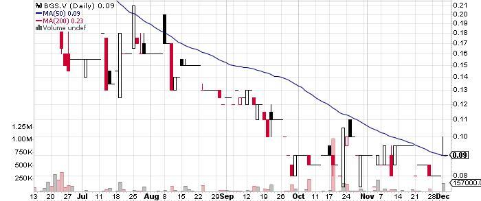 Baroyeca Gold & Silver Inc. graph