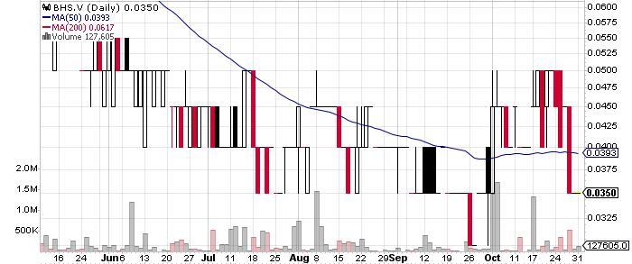 Bayhorse Silver Inc. graph