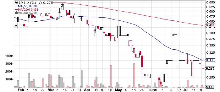Barsele Minerals Corp. graph
