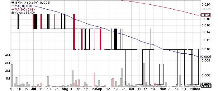 MacDonald Mines Exploration Ltd. graph