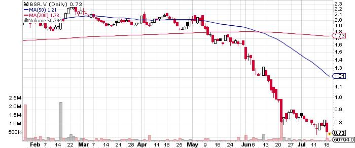 Bluestone Resources Inc. graph