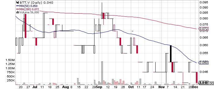 Bitterroot Resources Ltd. graph