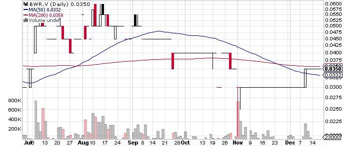 BWR Exploration Inc graph