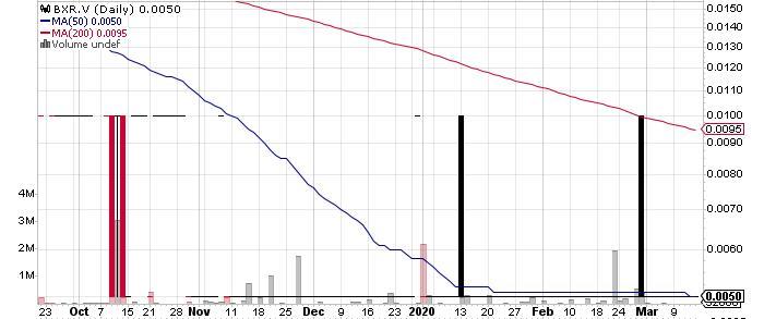 Blue River Resources Ltd. graph