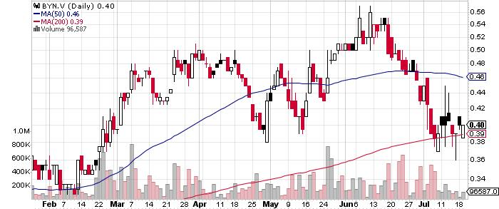 Banyan Gold Corp. graph