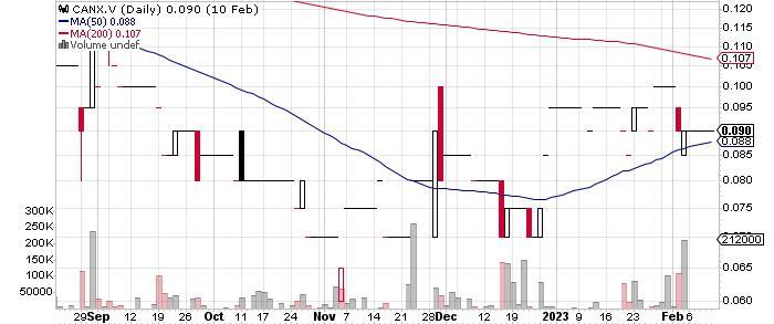 Canex Metals Inc. graph