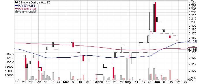 Champion Bear Resources Ltd. graph