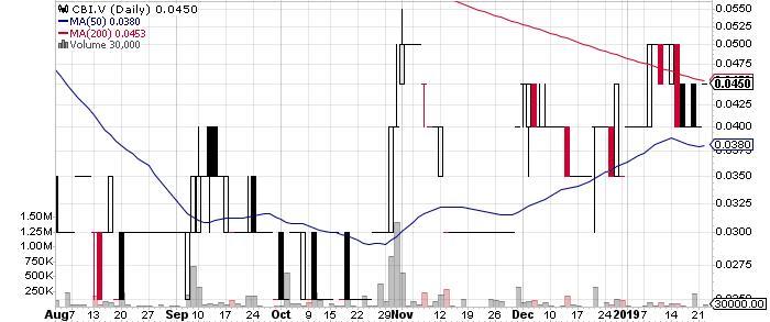 Colibri Resource Corporation graph
