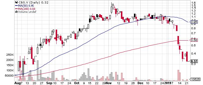 Bard Ventures Ltd. graph