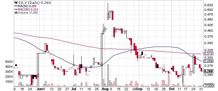 Cantex Mine Development Corp. graph