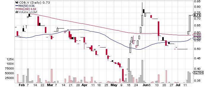 Cordoba Minerals Corp. graph