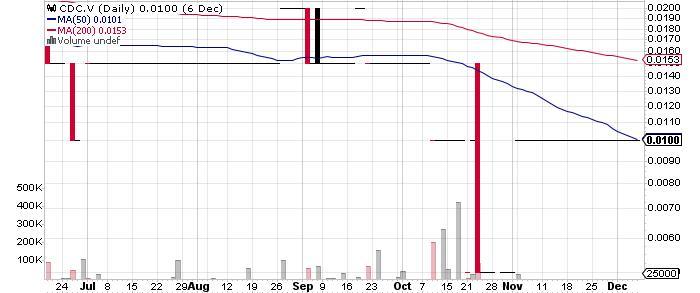 Cadillac Ventures Inc. graph