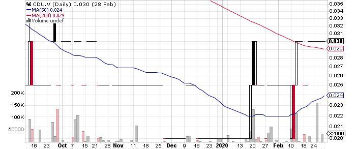 Cardero Resource Corp. graph