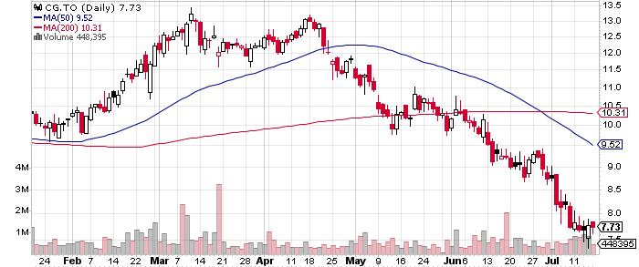 Centerra Gold Inc. graph