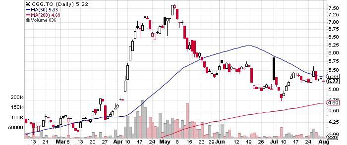 China Gold International Resources Corp. Ltd. graph