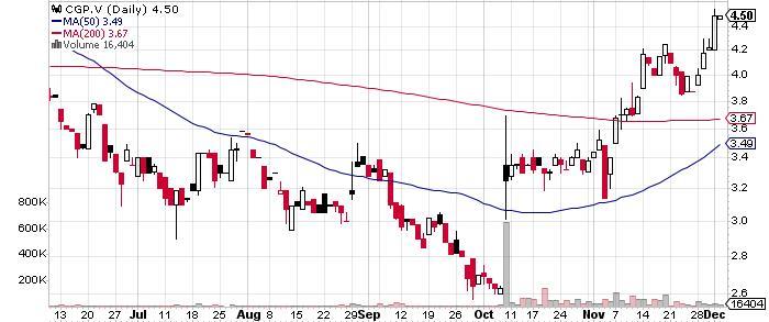 Cornerstone Capital Resources Inc. graph