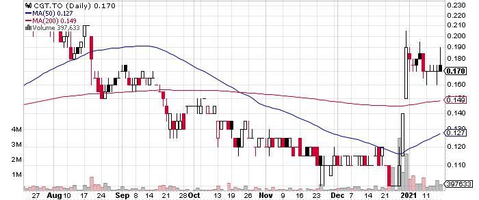 Columbus Gold Corp. graph