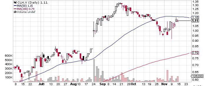 Coral Gold Resources Ltd. graph