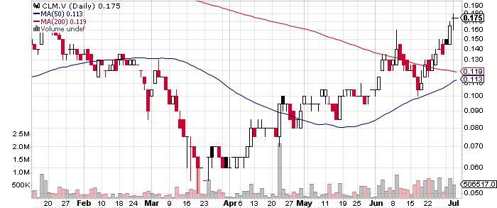 Crystal Lake Mining Corp. graph