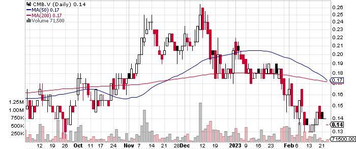 CMC Metals Ltd. graph