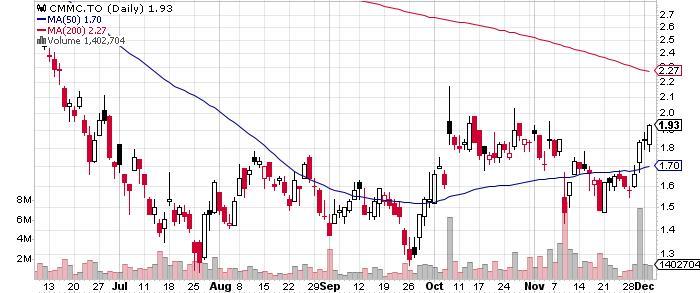 Copper Mountain Mining Corporation graph