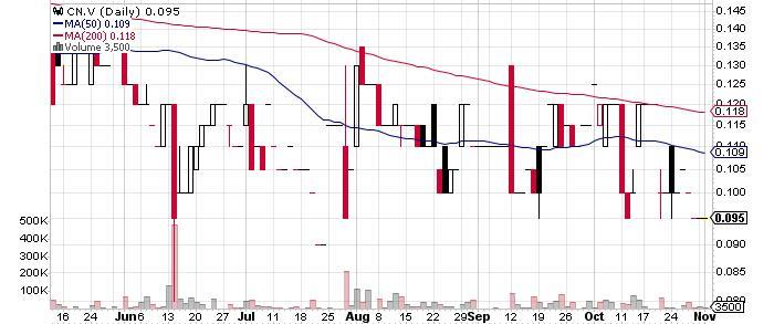 Condor Resources Inc. graph