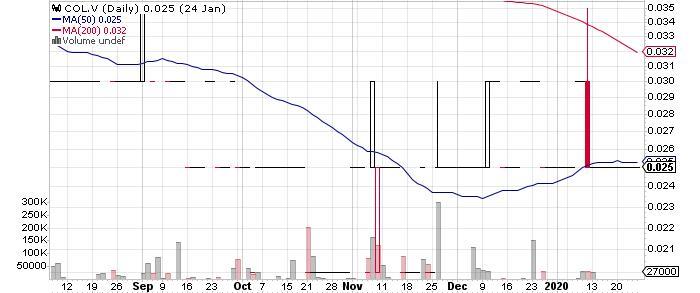 Copper North Mining Corp. graph