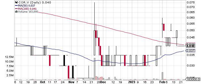 Camino Minerals Corporation graph