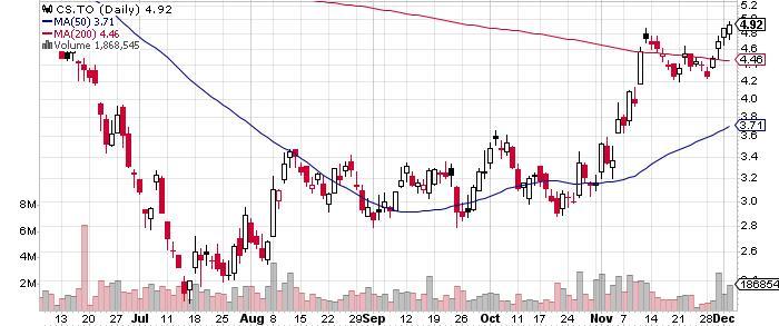 Capstone Mining Corp. graph