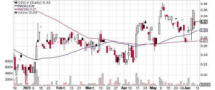 Corsa Coal Corp. graph