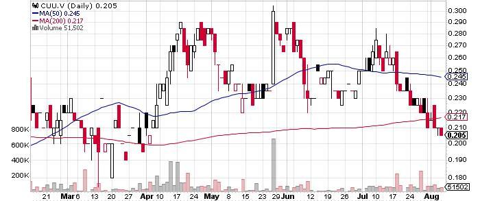 Copper Fox Metals Inc. graph