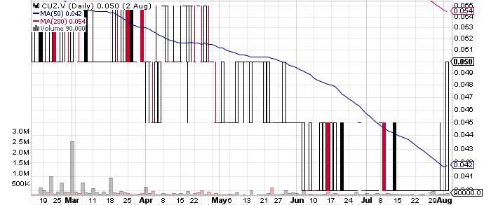 Cruz Cobalt Corp. graph