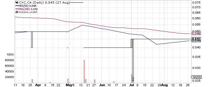 CMX Gold & Silver Corp. graph