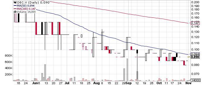 Decade Resources Ltd. graph