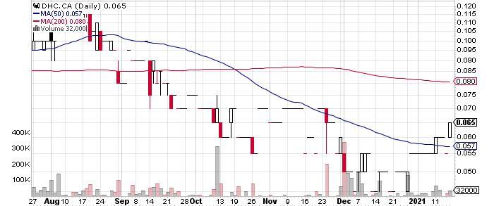Deer Horn Capital Inc. graph