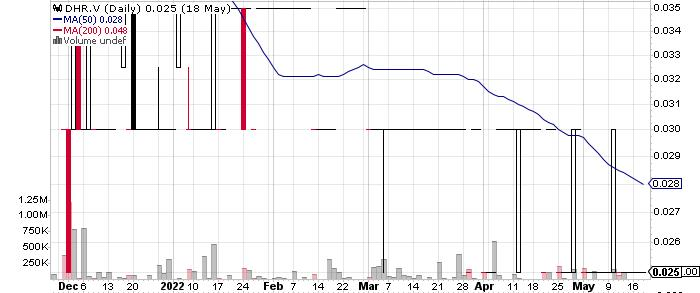 Discovery Harbour Resources Corp. graph