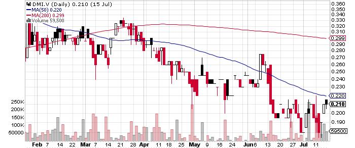 Diamcor Mining Inc. graph